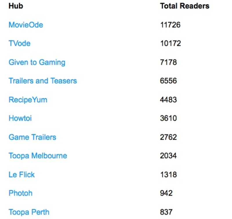 View totals can be seen on your Writer Stats page  - Hubgarden Economics Part 1 - For Writers